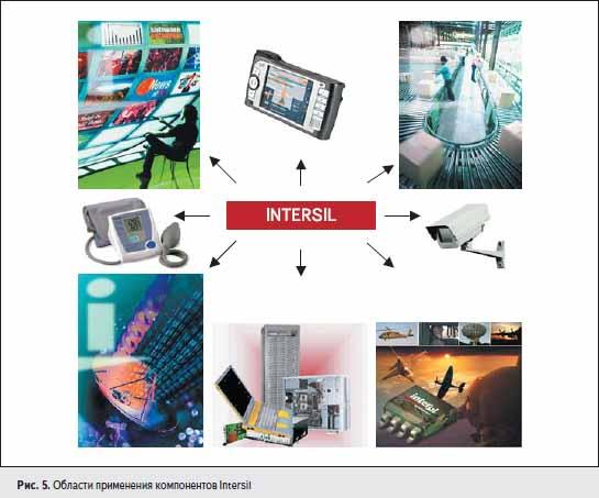 Области применения компонентов Intersil