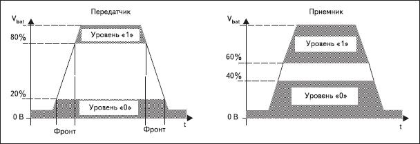 Диаграмма уровней напряжения в линии