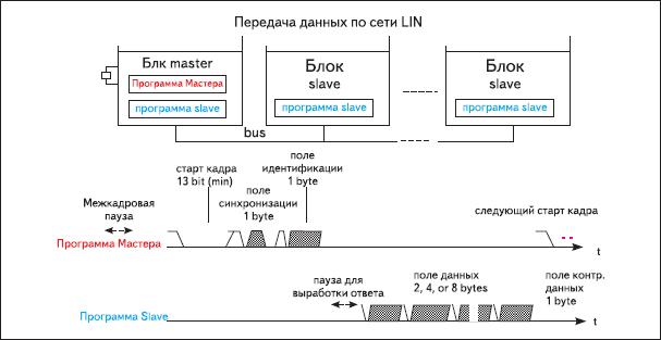 Передача данных по сети LIN
