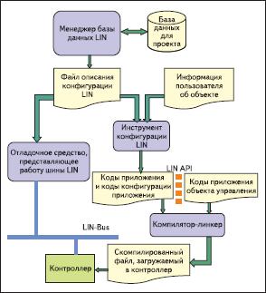 Последовательность применения программных инструментов