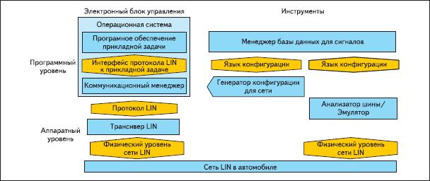 Соотношение между программными и аппаратными инструментами для интерфейса LIN
