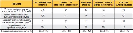 Сравнение технических параметров источников опорного напряжения различных производителей