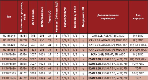 Основные характеристики микроконтроллеров CAN