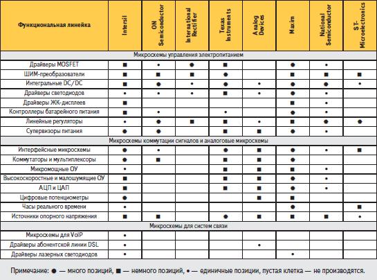 Сравнение функциональных линеек продукции основных производителей аналоговых компонентов