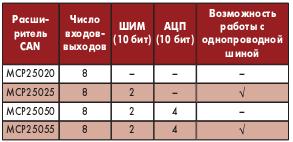 Таблица 2. Расширители CAN шины
