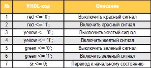 Перечень операций, выполняемых конечным автоматом