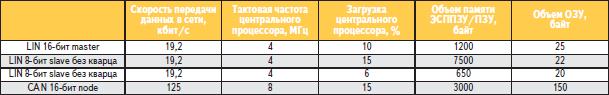 Сравнительные характеристики между интерфейсами LIN и CAN