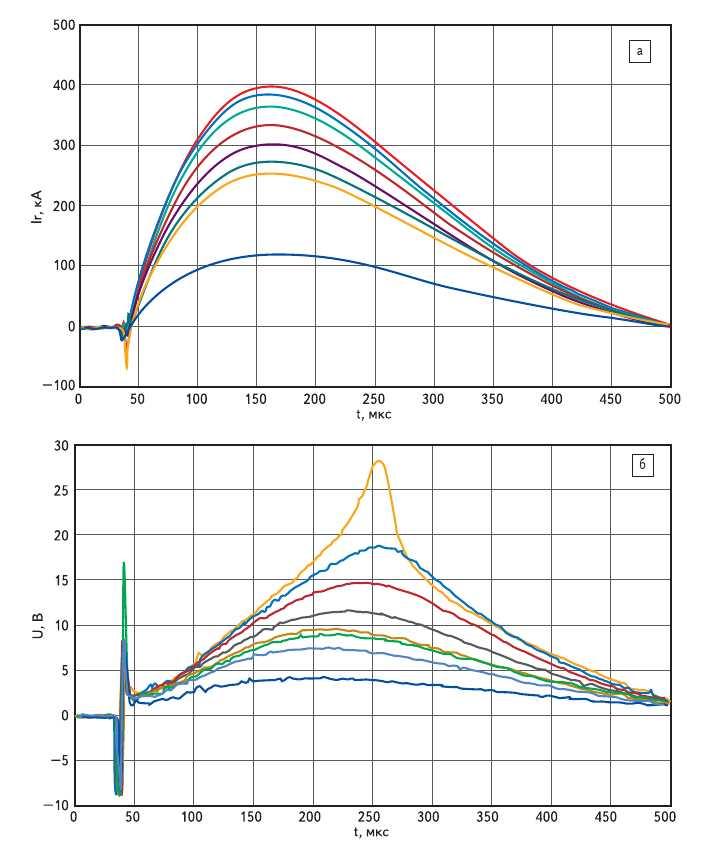 Рис. 1. Осциллограммы разрядных токов (a) и напряжений (б) на РВД диаметром 76 мм с блокирующим напряжением 2,4 кВ
