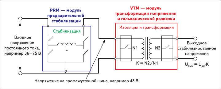 Рис. 2. Принцип построения архитектуры FPA компании Vicor