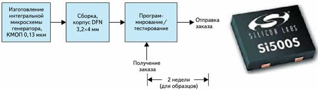 Процесс производства кремниевого генератора