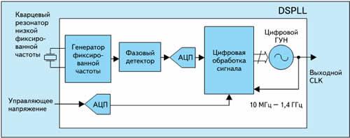 Блок-схема кварцевого генератора Silicon Labs с цифровой обработкой