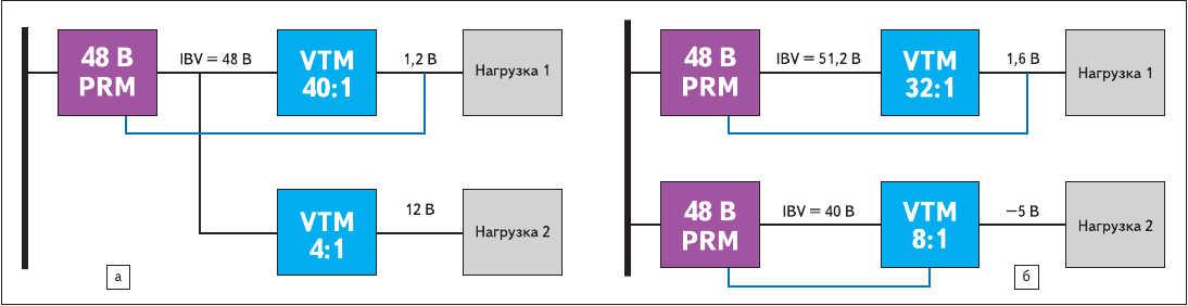 Рис. 4. Варианты конфигураций FPA: а) питание двух VTM от одного PRM; б) два независимых источника PRM + VTM с различными петлями обратной связи