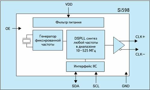 Блок-схема кварцевого генератора Si598 с программированием по интерфейсу I2C