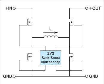 Рис. 6. Функциональная схема модуля PRM