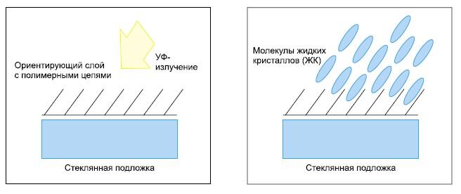 Схематичное изображение  выравнивания молекул жидких кристаллов