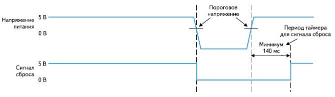 Диаграмма сигнала сброса RESET
