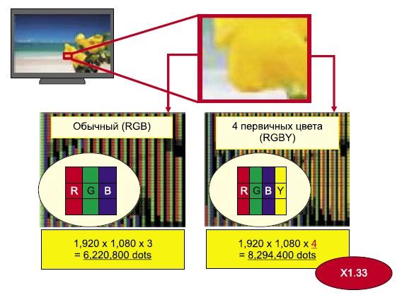 Схематичное изображение технологии цветовой фильтрации