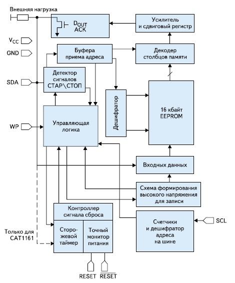 Структура супервизора CAT1161/2