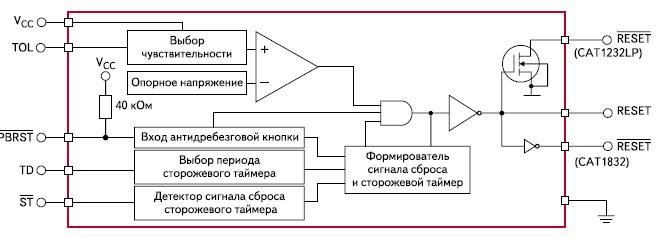 Структурная схема супервизоров CAT1232LP и CAT1832