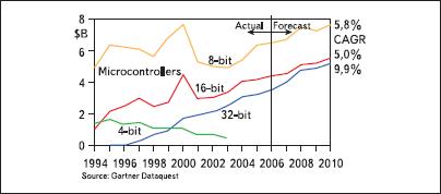 Динамика роста продаж микроконтроллеров