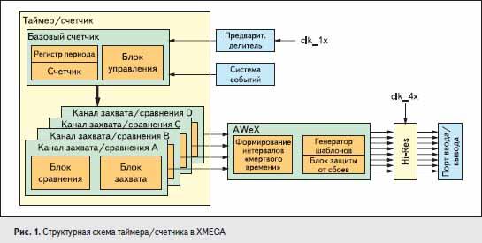 Структурная схема таймера/счетчика в XMEGA