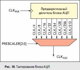 Тактирование блока АЦП