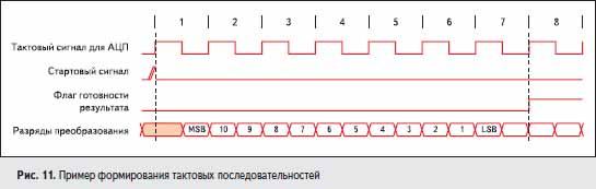 Пример формирования тактовых последовательностей