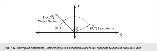 Векторная диаграмма, иллюстрирующая выполнение операции поворота вектора на заданный угол