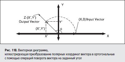 Векторная диаграмма, иллюстрирующая преобразование полярных координат вектора в ортогональные с помощью операций поворота вектора на заданный угол