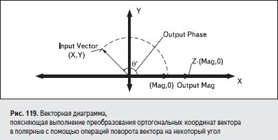 Векторная диаграмма, поясняющая выполнение преобразования ортогональных координат вектора в полярные с помощью операций поворота вектора на некоторый угол
