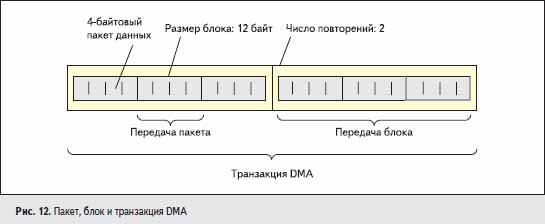 Пакет, блок и транзакция DMA