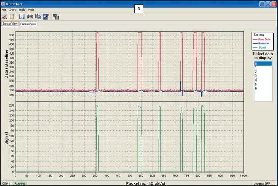 Изменение Raw Count (красный), Baseline (синий) и результирующий сигнал (зеленый)