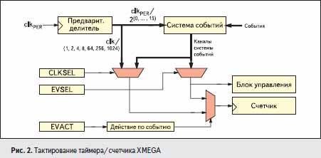 Тактирование таймера/счетчика XMEGA