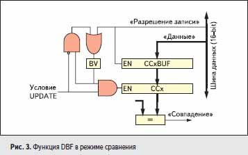 Функция DBF в режиме сравнения