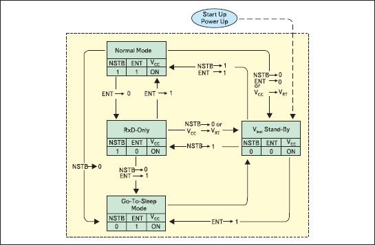 Диаграмма состояний трансивера интерфейса микросхемы TLE6262G