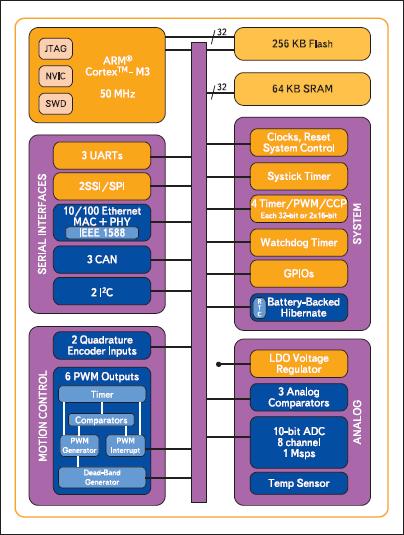 Блок-схема микроконтроллера Stellaris