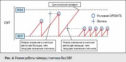 Режим работы таймера/счетчика без DBF