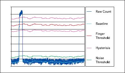 Графическое представление основных параметров CapSense