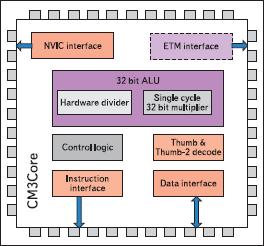 Блок-схема ядра процессора Cortex-M3