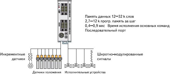 Рис. 5. Схема использования контроллеров серии SECONIX
