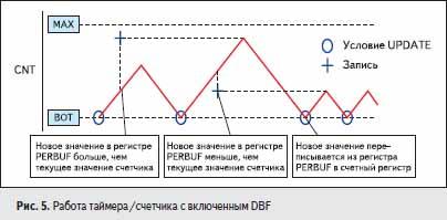 Работа таймера/счетчика с включенным DBF