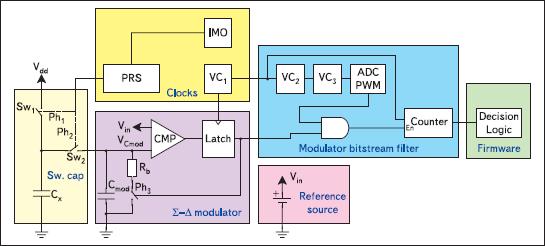 Блок-схема пользовательского модуля CSD