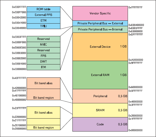 Карта памяти процессоров с архитектурой Cortex-M3
