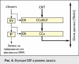 Функция DBF в режиме захвата
