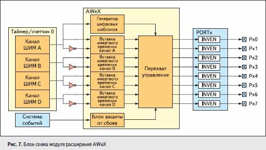 Блок-схема модуля расширения AWeX