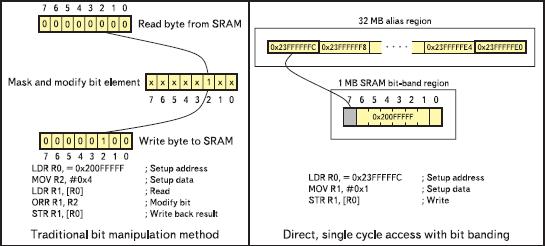 Доступ к битовым данным, сравнение работы двух архитектур