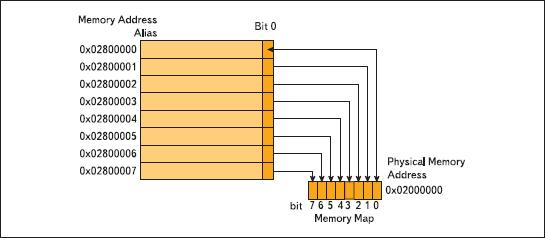 Доступ к битовым данным