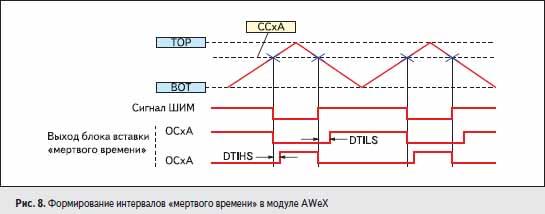 Формирование интервалов «мертвого времени» в модуле AWeX