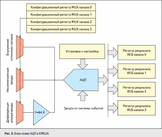 Блок-схема АЦП в XMEGA