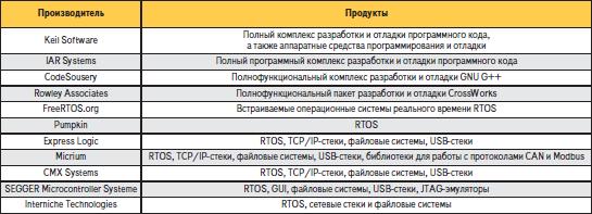 Программные продукты для ARM MCU Cortex-M3